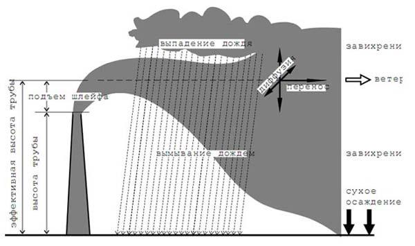Закономерности распространения загрязняющих веществ в атмосфере